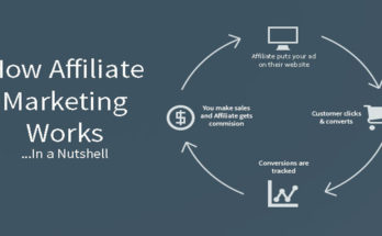 Affiliate Marketing Technology - How Does it All Work?